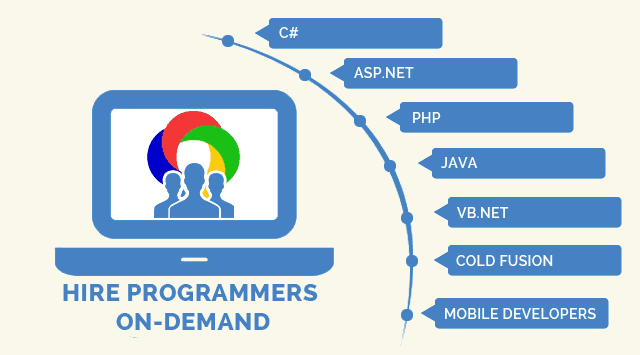 Hire A Web Developer, Designer or Programmer Right Now on CodeMint