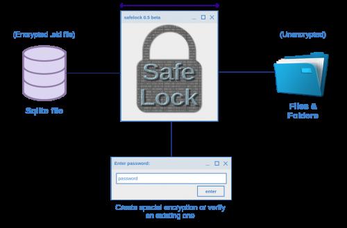 Safelock Application using Python 0.5