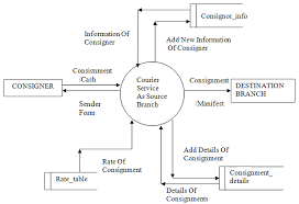 Design and Implementation of a Courier Management Software