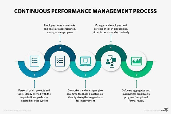 Design and Implementation of a Employee Performance Review System