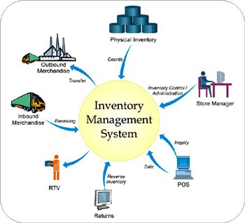 Design and Implementation of an Inventory Control Management System