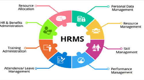 Design And Implementation Of Human Resource Management